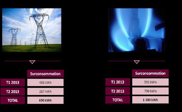 Le froid en france 80 euros sur la facture de gaz et d 39 lectricit - Facture gaz electricite moyenne ...