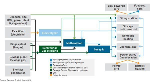 Le rôle clé de l'hydrogène dans le mix européen